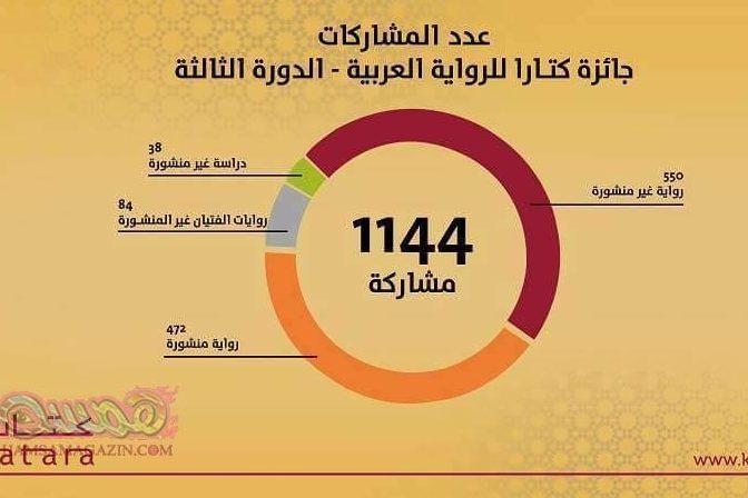 1144 مشاركة بجائزة كتارا للرواية العربية